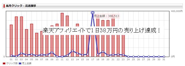 楽天アフィリエイト1日38万円売り上げ達成