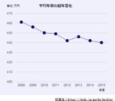30代平均年収2015データ