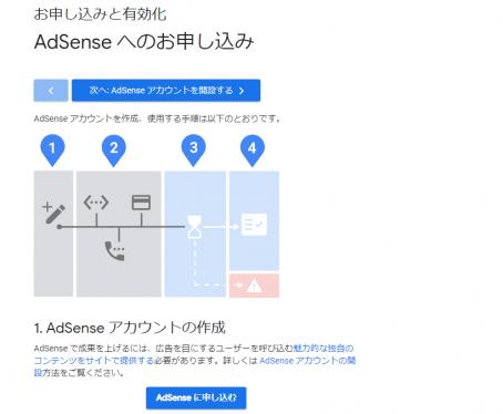 Google Adsense申し込み方法